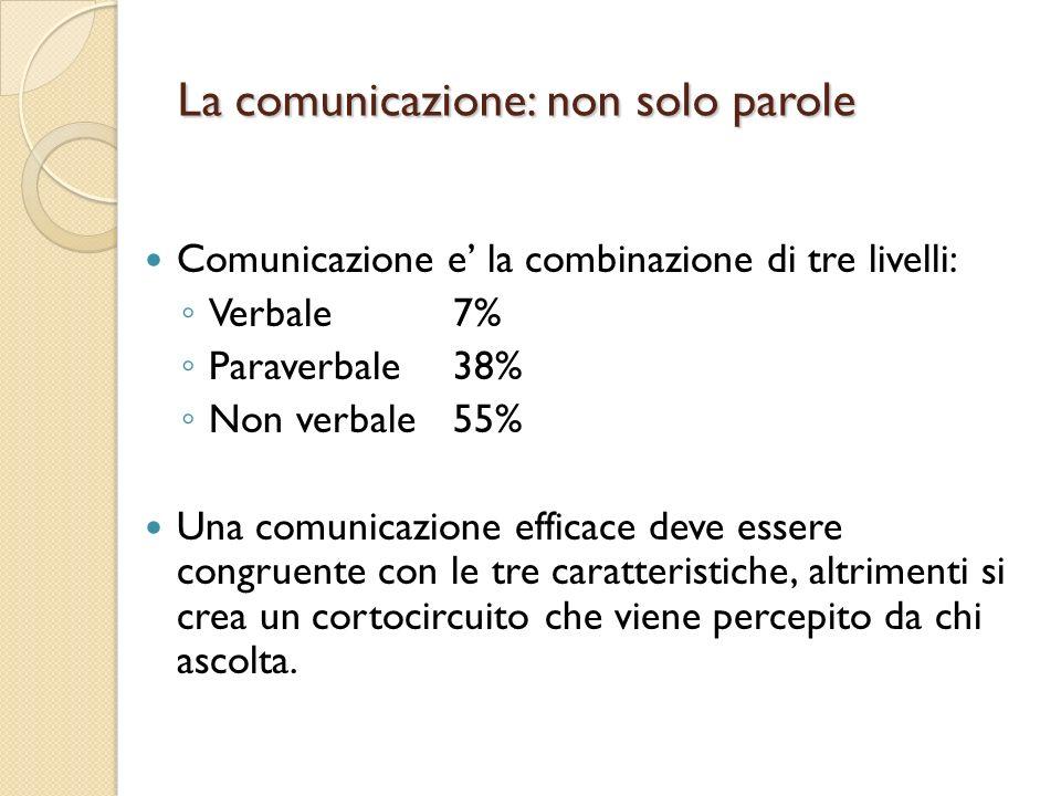 La comunicazione: non solo parole Comunicazione e la combinazione di tre livelli: Verbale7% Paraverbale38% Non verbale55% Una comunicazione efficace deve essere congruente con le tre caratteristiche, altrimenti si crea un cortocircuito che viene percepito da chi ascolta.