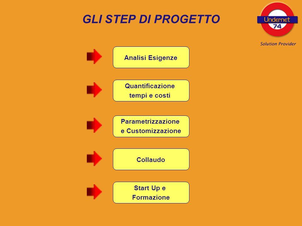 GLI STEP DI PROGETTO Analisi Esigenze Quantificazione tempi e costi Parametrizzazione e Customizzazione Collaudo Start Up e Formazione