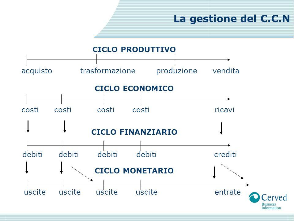 CICLO PRODUTTIVO acquisto trasformazione produzione vendita CICLO ECONOMICO costi costi costi costi ricavi CICLO FINANZIARIO debiti debiti debiti debi
