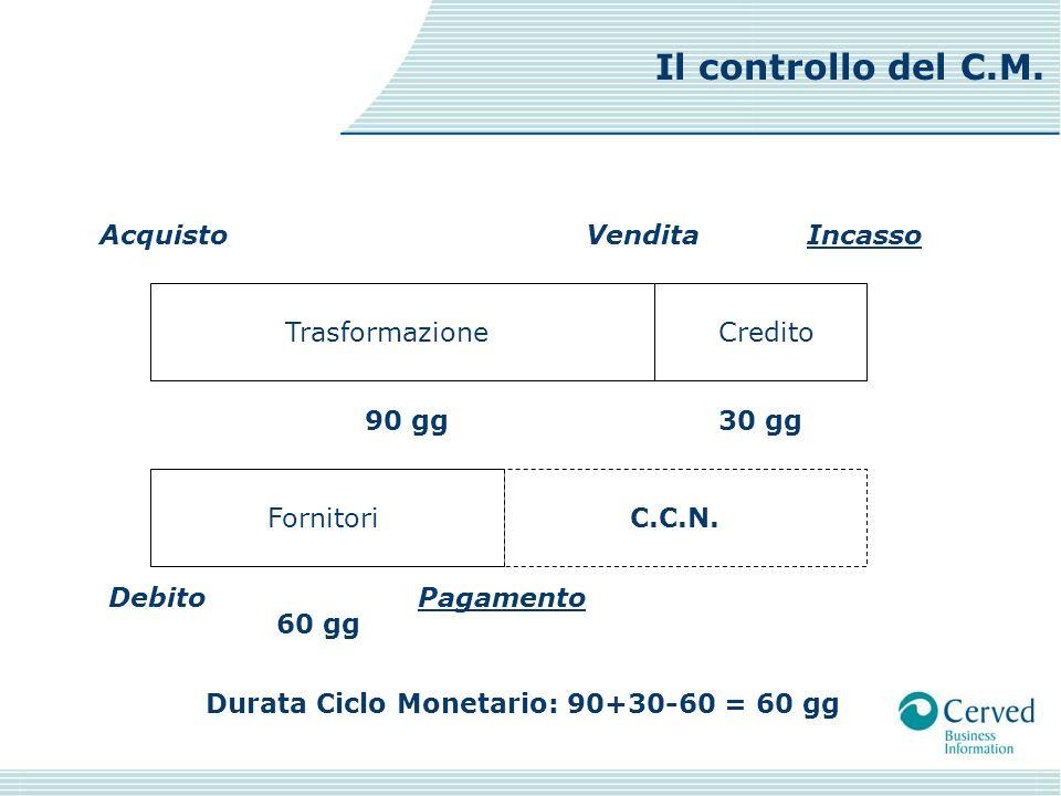 Acquisto Trasformazione VenditaIncasso Credito DebitoPagamento FornitoriC.C.N. 90 gg30 gg 60 gg Durata Ciclo Monetario: 90+30-60 = 60 gg Il controllo