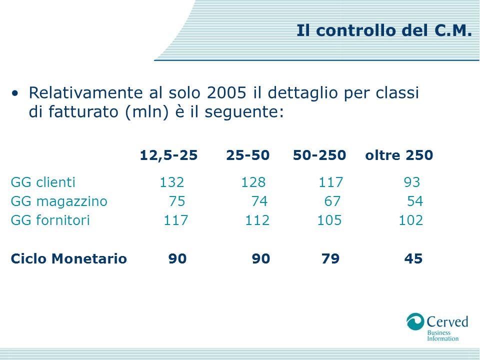 Relativamente al solo 2005 il dettaglio per classi di fatturato (mln) è il seguente: 12,5-25 25-50 50-250 oltre 250 GG clienti 132 128 117 93 GG magaz