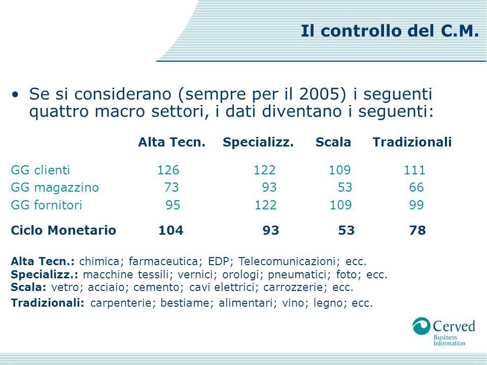 Se si considerano (sempre per il 2005) i seguenti quattro macro settori, i dati diventano i seguenti: Alta Tecn.