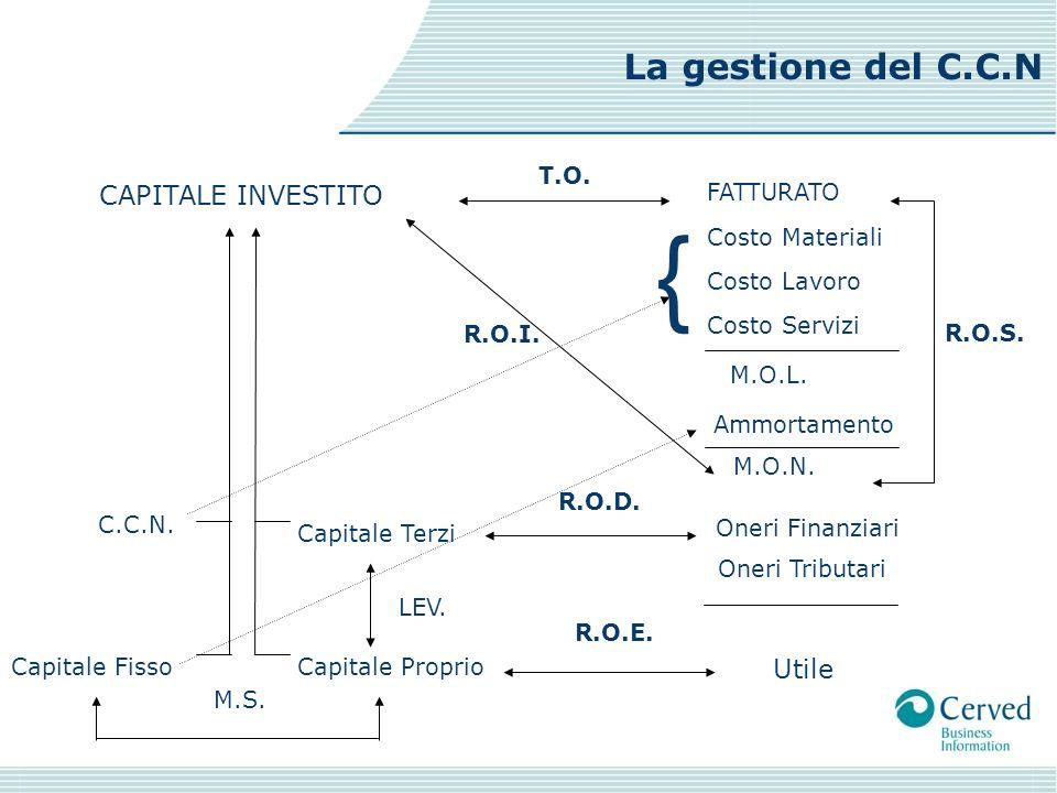 CAPITALE INVESTITO FATTURATO Capitale Terzi Capitale ProprioCapitale Fisso C.C.N.