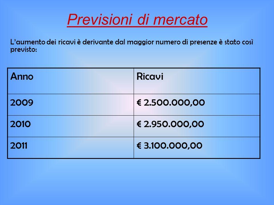 Previsioni di mercato Laumento dei ricavi è derivante dal maggior numero di presenze è stato così previsto: AnnoRicavi 2009 2.500.000,00 2010 2.950.00