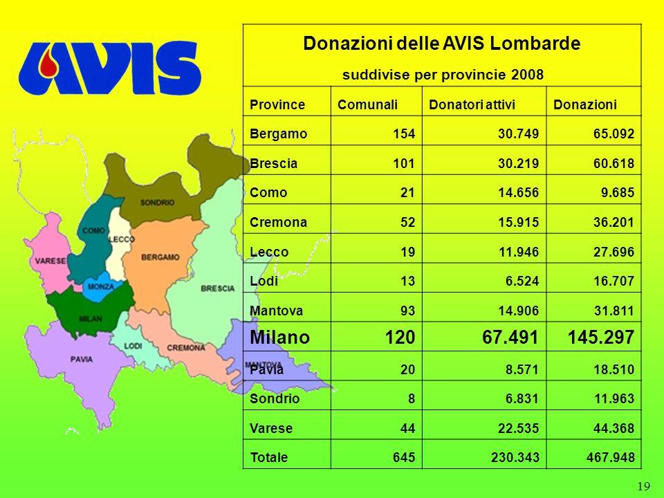 19 Donazioni delle AVIS Lombarde suddivise per provincie 2008 ProvinceComunaliDonatori attiviDonazioni Bergamo15430.74965.092 Brescia10130.21960.618 C