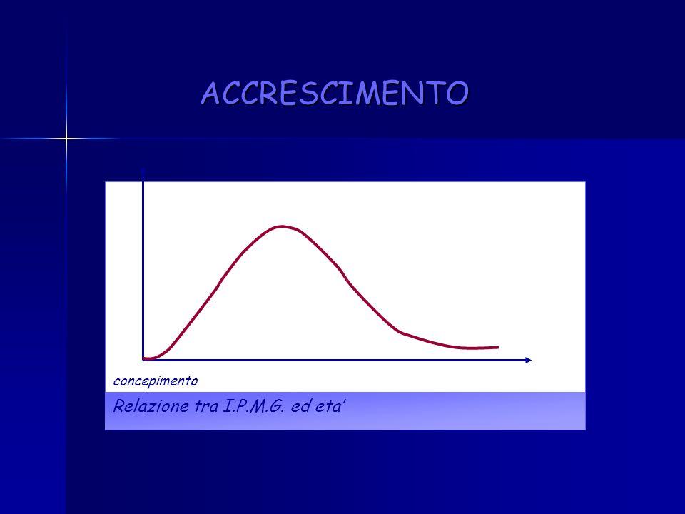 ACCRESCIMENTO Relazione tra peso ed eta