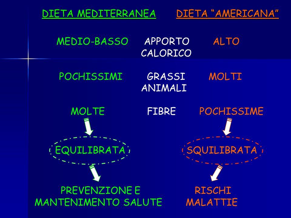 ALIMENTAZIONE STATO DI SALUTE DIETA MEDITERRANEA DIETA AMERICANA DIETA MEDITERRANEA DIETA AMERICANA OGGI: