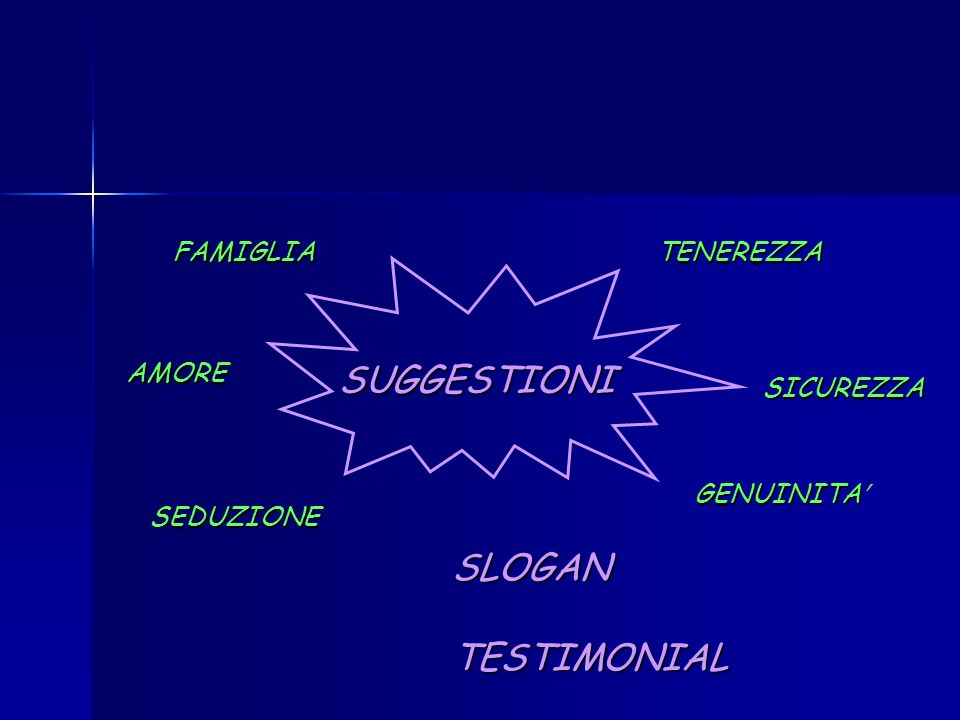 Elementi fondamentali della pubblicità: EMITTENTE DESTINATARIO (target) CANALE DI COMUNICAZIONE MESSAGGIO CODICE (linguaggio convenzionale)