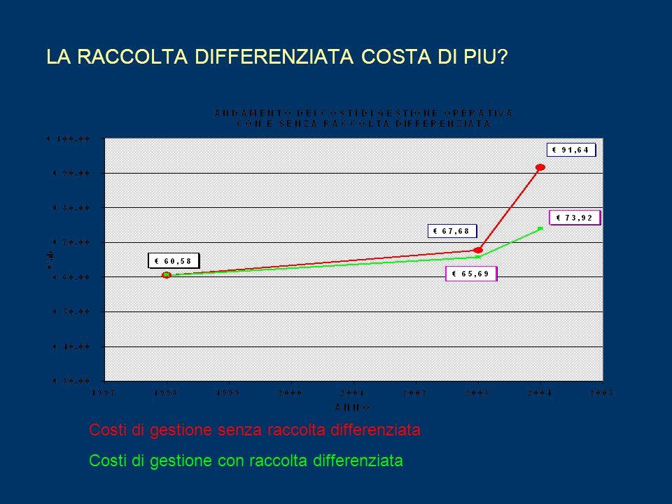 LA RACCOLTA DIFFERENZIATA COSTA DI PIU? Costi di gestione senza raccolta differenziata Costi di gestione con raccolta differenziata