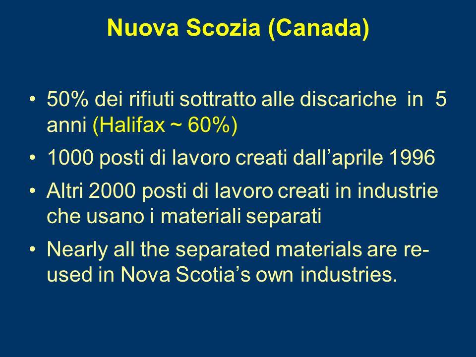 Nuova Scozia (Canada) 50% dei rifiuti sottratto alle discariche in 5 anni (Halifax ~ 60%) 1000 posti di lavoro creati dallaprile 1996 Altri 2000 posti di lavoro creati in industrie che usano i materiali separati Nearly all the separated materials are re- used in Nova Scotias own industries.