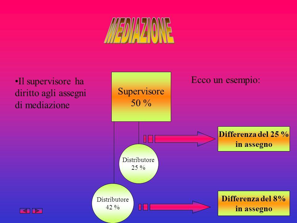 Supervisore 50 % Distributore 25 % Differenza del 25 % in assegno Distributore 42 % Differenza del 8% in assegno Il supervisore ha diritto agli assegn