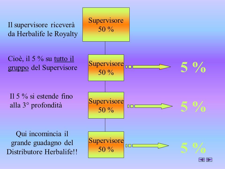 Supervisore 50 % Supervisore 50 % Supervisore 50 % Supervisore 50 % 5 % Il supervisore riceverà da Herbalife le Royalty Cioè, il 5 % su tutto il grupp