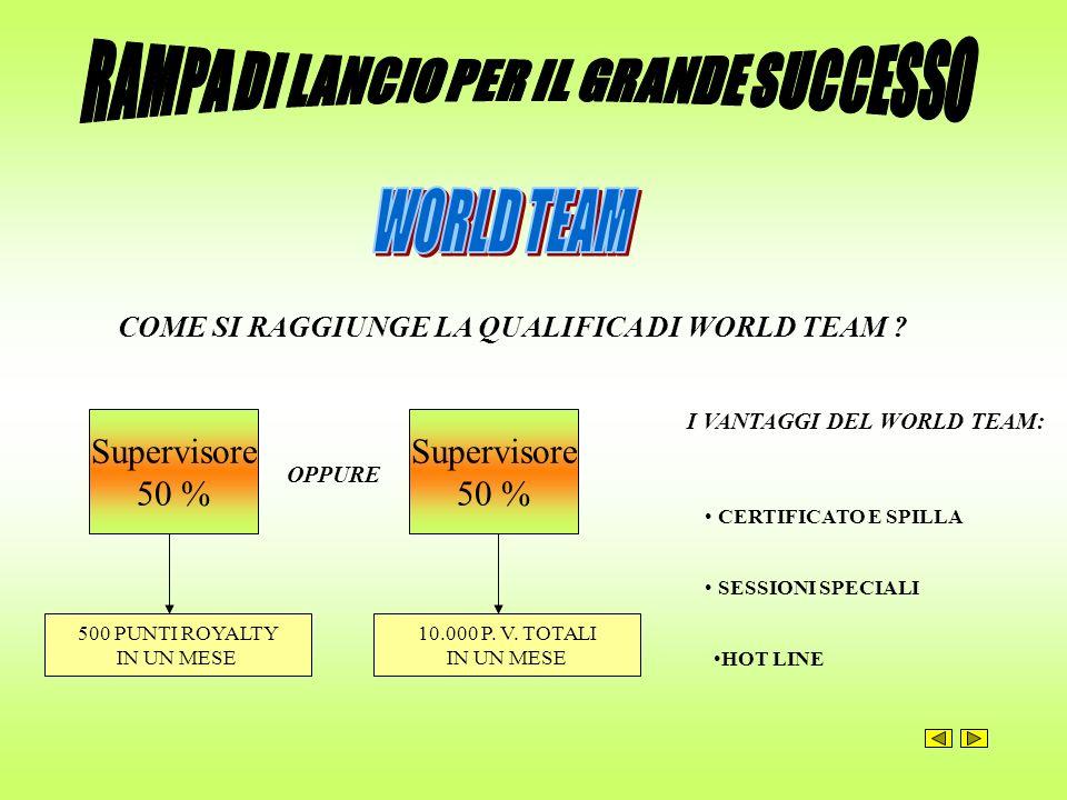 COME SI RAGGIUNGE LA QUALIFICA DI WORLD TEAM ? Supervisore 50 % 500 PUNTI ROYALTY IN UN MESE Supervisore 50 % 10.000 P. V. TOTALI IN UN MESE I VANTAGG