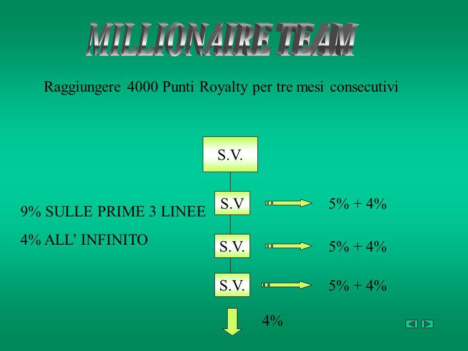 Raggiungere 4000 Punti Royalty per tre mesi consecutivi S.V. S.V S.V. 5% + 4% 4% 9% SULLE PRIME 3 LINEE 4% ALL INFINITO