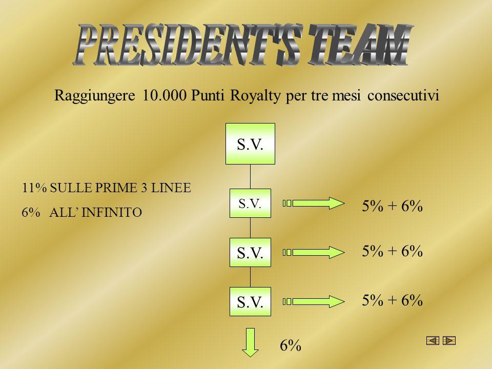 S.V. 5% + 6% 6% 11% SULLE PRIME 3 LINEE 6% ALL INFINITO Raggiungere 10.000 Punti Royalty per tre mesi consecutivi