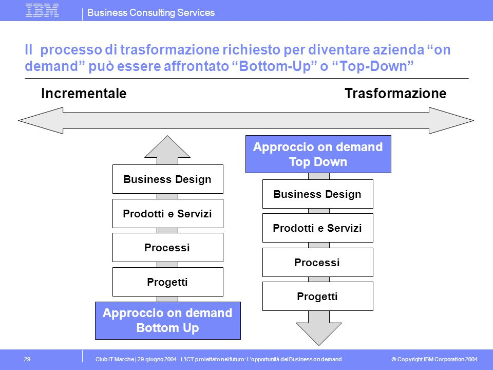 Business Consulting Services © Copyright IBM Corporation 2004 Club IT Marche | 29 giugno 2004 - LICT proiettato nel futuro: Lopportunità del Business