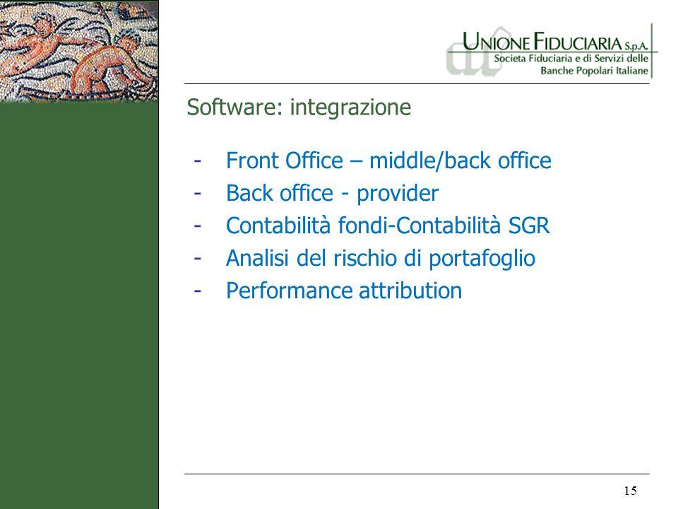 Software: integrazione 15 - Front Office – middle/back office - Back office - provider - Contabilità fondi-Contabilità SGR - Analisi del rischio di po