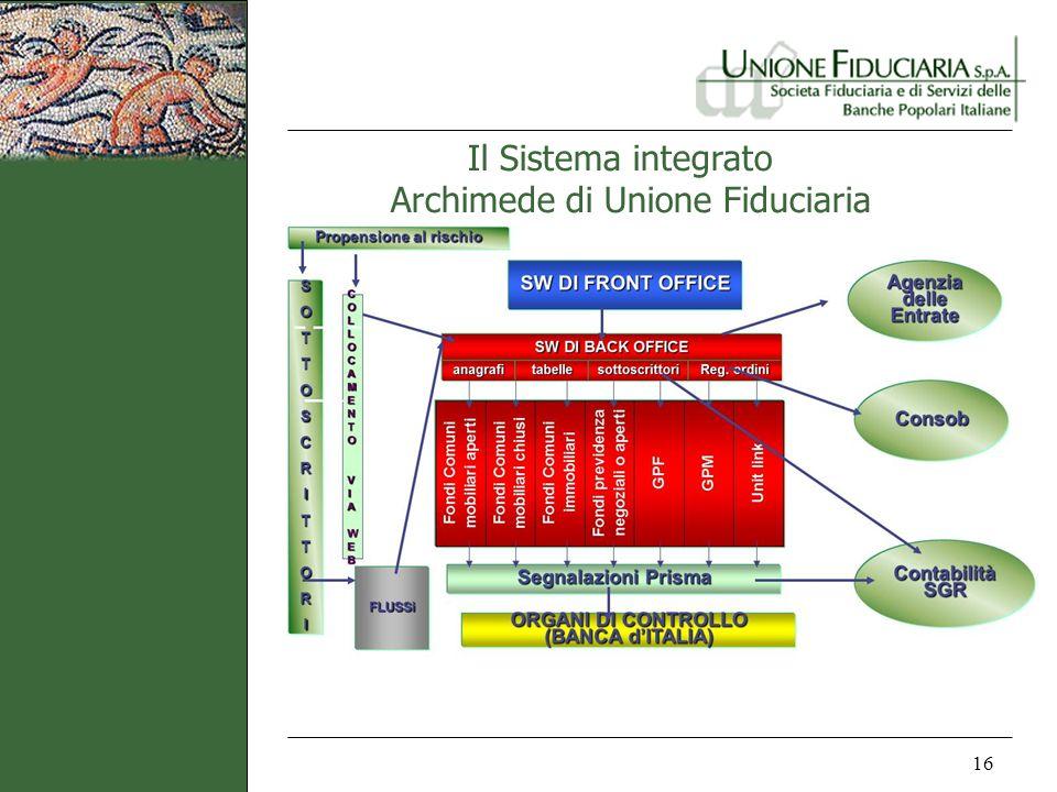Il Sistema integrato Archimede di Unione Fiduciaria 16
