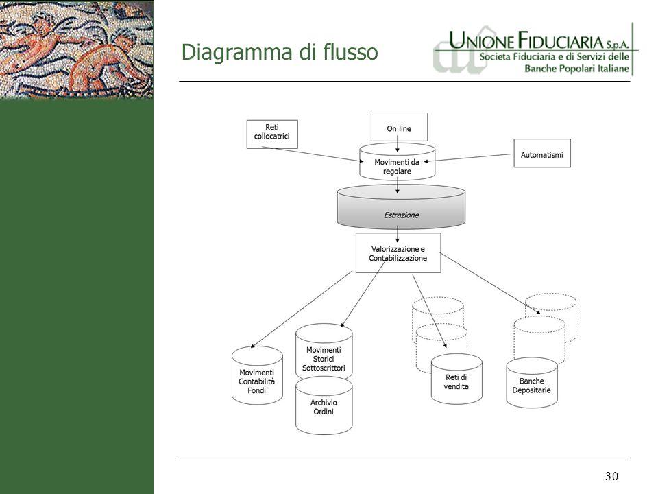 Diagramma di flusso 30