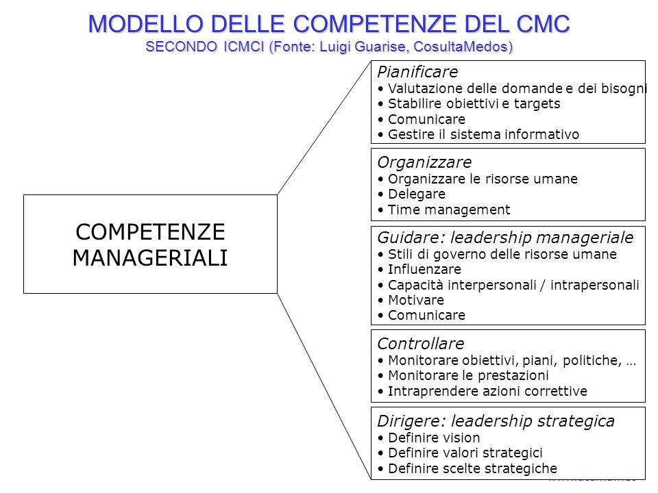 20ATEMA www.atema.net Pianificare Valutazione delle domande e dei bisogni Stabilire obiettivi e targets Comunicare Gestire il sistema informativo Orga