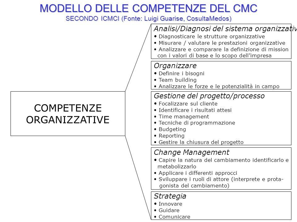 21ATEMA www.atema.net Analisi/Diagnosi del sistema organizzativo Diagnosticare le strutture organizzative Misurare / valutare le prestazioni organizza