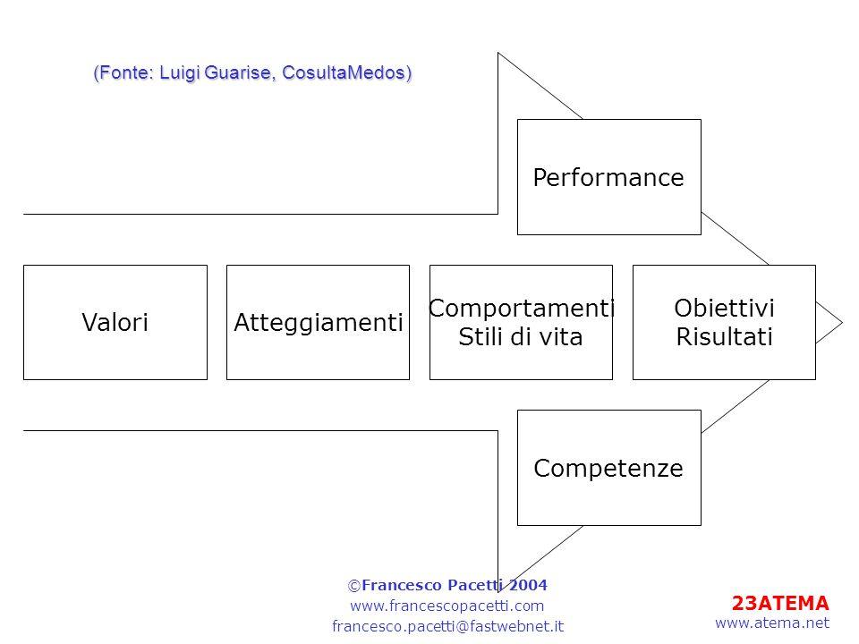 23ATEMA www.atema.net ValoriAtteggiamenti Comportamenti Stili di vita Performance Competenze Obiettivi Risultati (Fonte: Luigi Guarise, CosultaMedos)