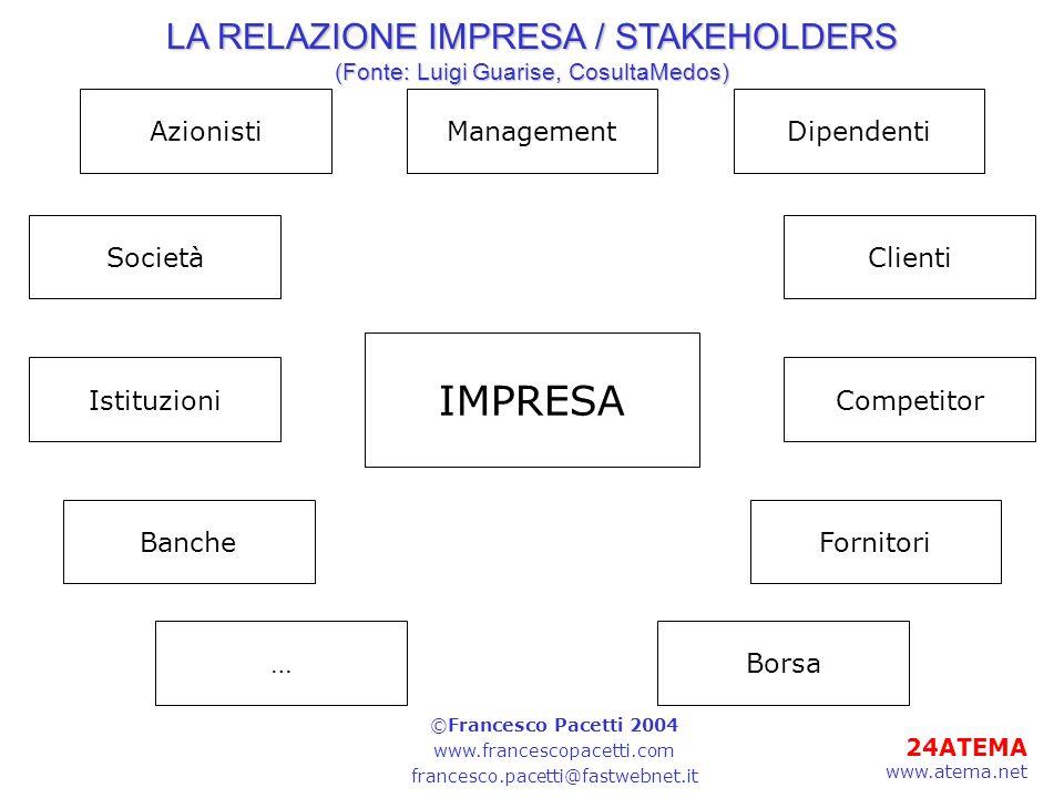 24ATEMA www.atema.net LA RELAZIONE IMPRESA / STAKEHOLDERS (Fonte: Luigi Guarise, CosultaMedos) IMPRESA Società Management FornitoriBanche Clienti Bors