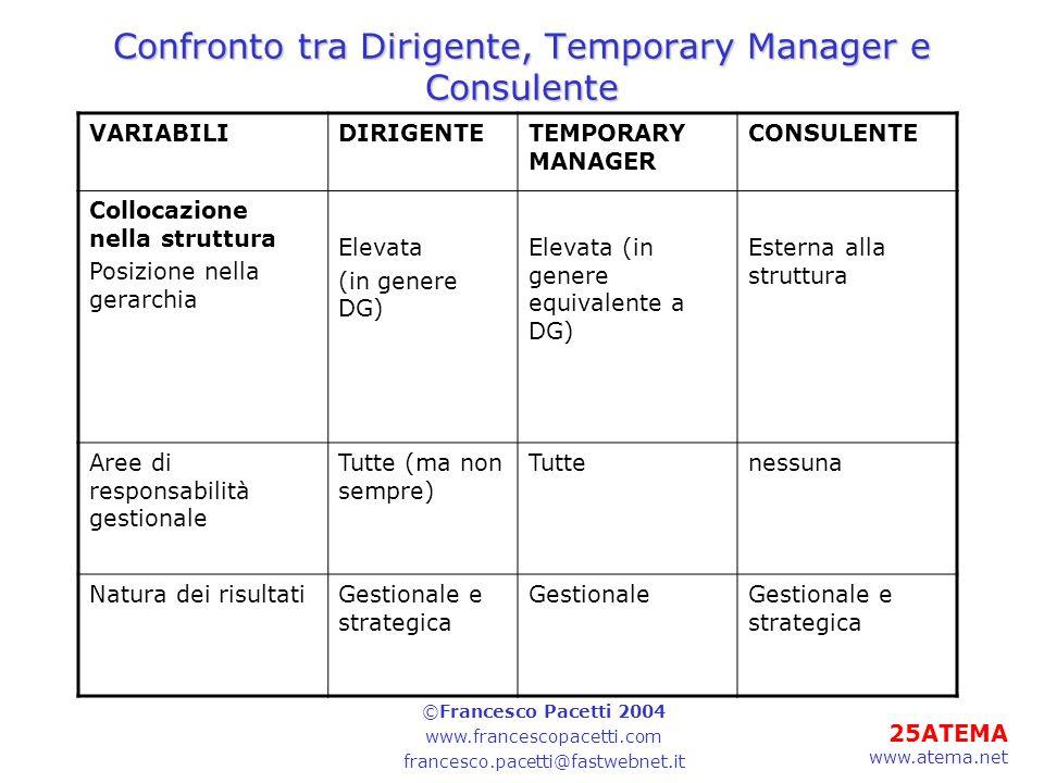 25ATEMA www.atema.net Confronto tra Dirigente, Temporary Manager e Consulente VARIABILIDIRIGENTETEMPORARY MANAGER CONSULENTE Collocazione nella strutt