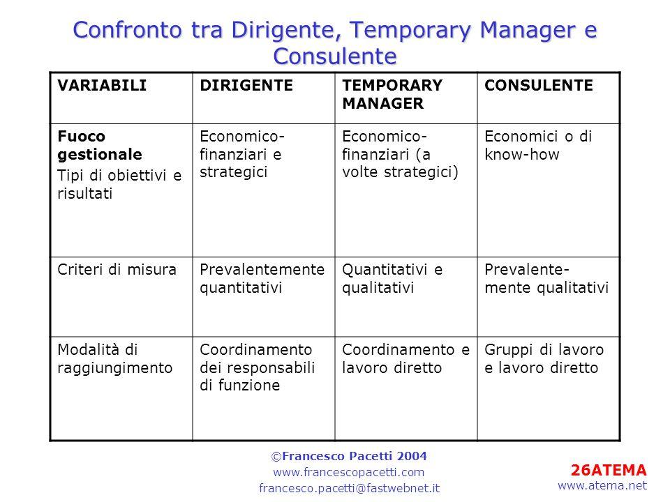 26ATEMA www.atema.net Confronto tra Dirigente, Temporary Manager e Consulente VARIABILIDIRIGENTETEMPORARY MANAGER CONSULENTE Fuoco gestionale Tipi di