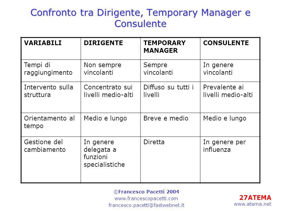 27ATEMA www.atema.net Confronto tra Dirigente, Temporary Manager e Consulente VARIABILIDIRIGENTETEMPORARY MANAGER CONSULENTE Tempi di raggiungimento N