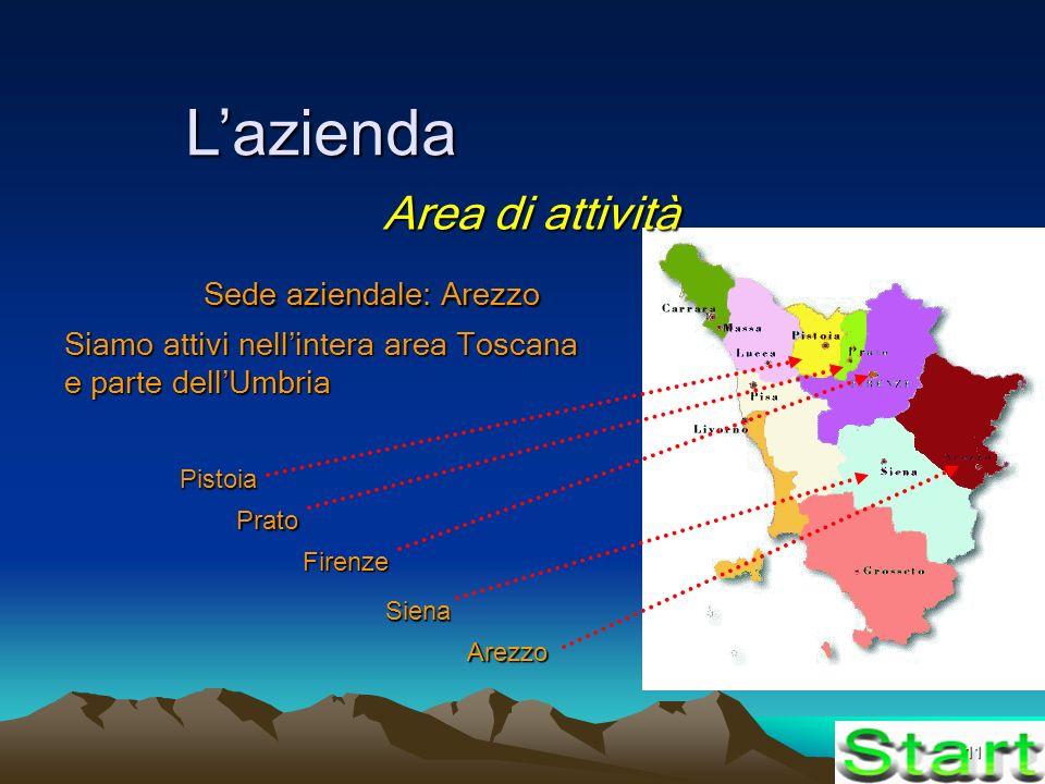 11 Lazienda Area di attività Sede aziendale: Arezzo Siamo attivi nellintera area Toscana e parte dellUmbria Arezzo Firenze Siena Prato Pistoia