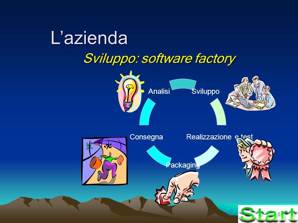 6 Lazienda Sviluppo: software factory