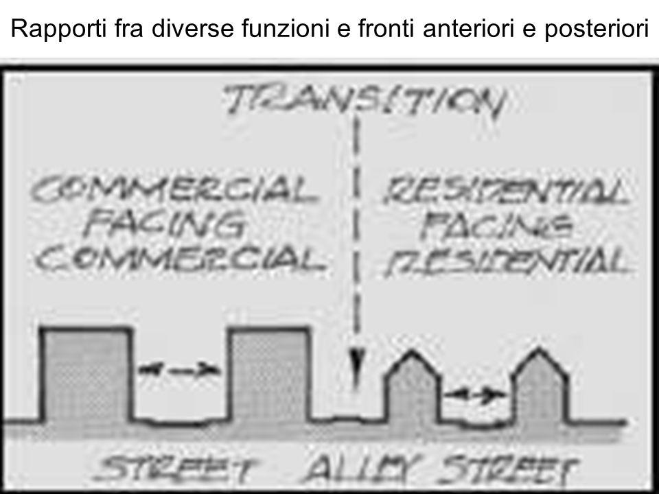 Rapporti fra diverse funzioni e fronti anteriori e posteriori