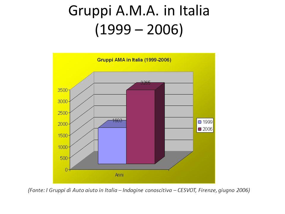 Gruppi A.M.A. in Italia (1999 – 2006) (Fonte: I Gruppi di Auto aiuto in Italia – Indagine conoscitiva – CESVOT, Firenze, giugno 2006)