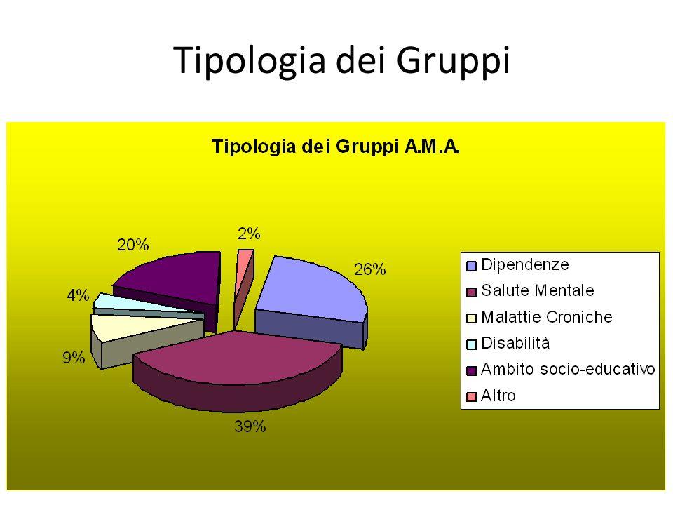 Perché un gruppo A.M.A.