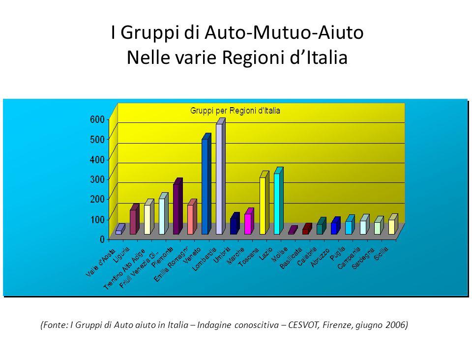 I Gruppi di Auto-Mutuo-Aiuto Nelle varie Regioni dItalia (Fonte: I Gruppi di Auto aiuto in Italia – Indagine conoscitiva – CESVOT, Firenze, giugno 200