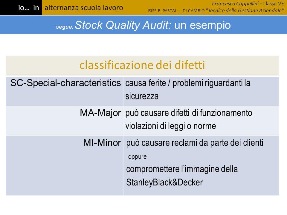 classificazione dei difetti SC-Special-characteristics causa ferite / problemi riguardanti la sicurezza MA-Major può causare difetti di funzionamento