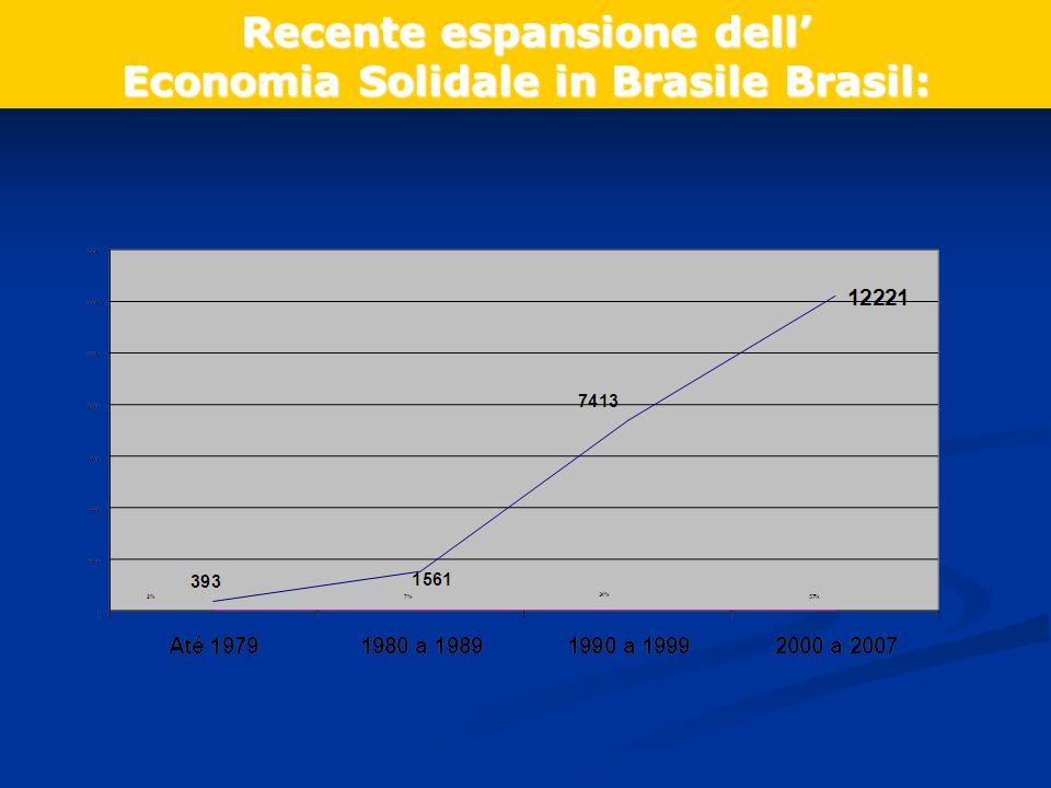 Recente espansione dell Economia Solidale in Brasile Brasil: