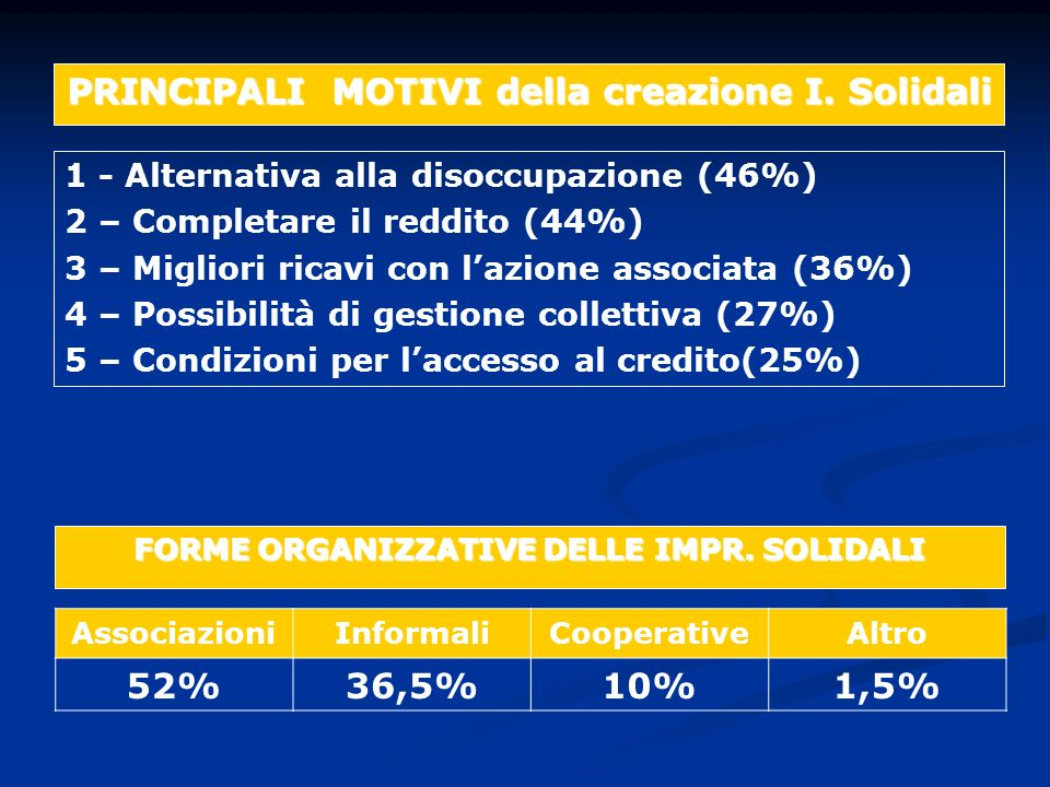 1 - Alternativa alla disoccupazione (46%) 2 – Completare il reddito (44%) 3 – Migliori ricavi con lazione associata (36%) 4 – Possibilità di gestione collettiva (27%) 5 – Condizioni per laccesso al credito(25%) PRINCIPALI MOTIVI della creazione I.