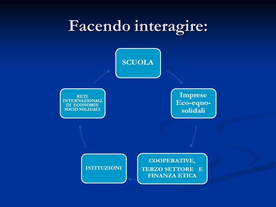 Facendo interagire: SCUOLA Imprese Eco-equo- solidali COOPERATIVE, TERZO SETTORE E FINANZA ETICA ISTITUZIONI RETI INTERNAZIONALI DI ECONOMIE SOCIO SOLIDALI
