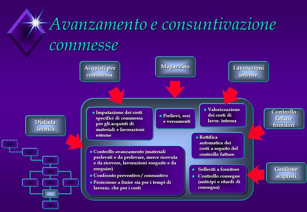 Avanzamento e consuntivazione commesse u Controllo avanzamento (materiali prelevati e da prelevare, merce ricevuta e da ricevere, lavorazioni eseguite