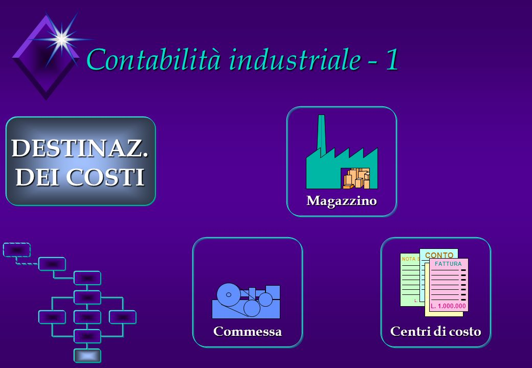 Contabilità industriale - 1 DESTINAZ. DEI COSTI Magazzino NOTA SPESE L. 1.000.000 CONTO L. 1.000.000 FATTURA L. 1.000.000 FATTURA L. 1.000.000 Centri