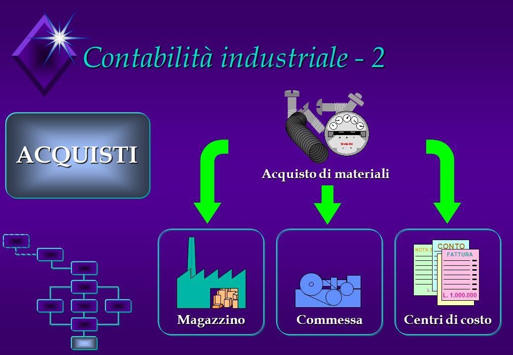 Contabilità industriale - 2 ACQUISTI NOTA SPESE L. 1.000.000 CONTO L. 1.000.000 FATTURA L. 1.000.000 FATTURA L. 1.000.000 Centri di costo MagazzinoCom