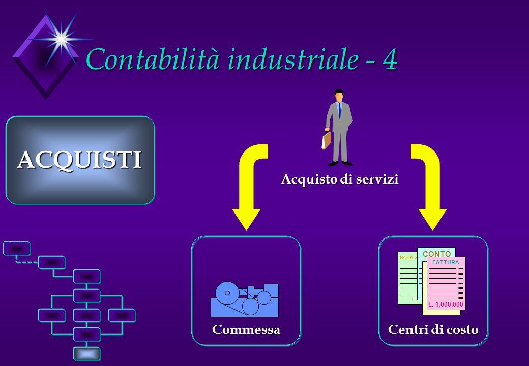 Contabilità industriale - 4 ACQUISTI NOTA SPESE L. 1.000.000 CONTO L. 1.000.000 FATTURA L. 1.000.000 FATTURA L. 1.000.000 Centri di costo Commessa Acq
