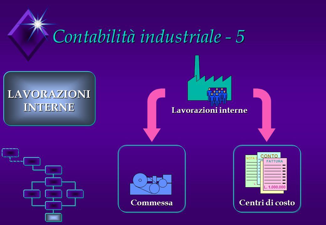 Contabilità industriale - 5 LAVORAZIONIINTERNE Lavorazioni interne NOTA SPESE L. 1.000.000 CONTO L. 1.000.000 FATTURA L. 1.000.000 FATTURA L. 1.000.00