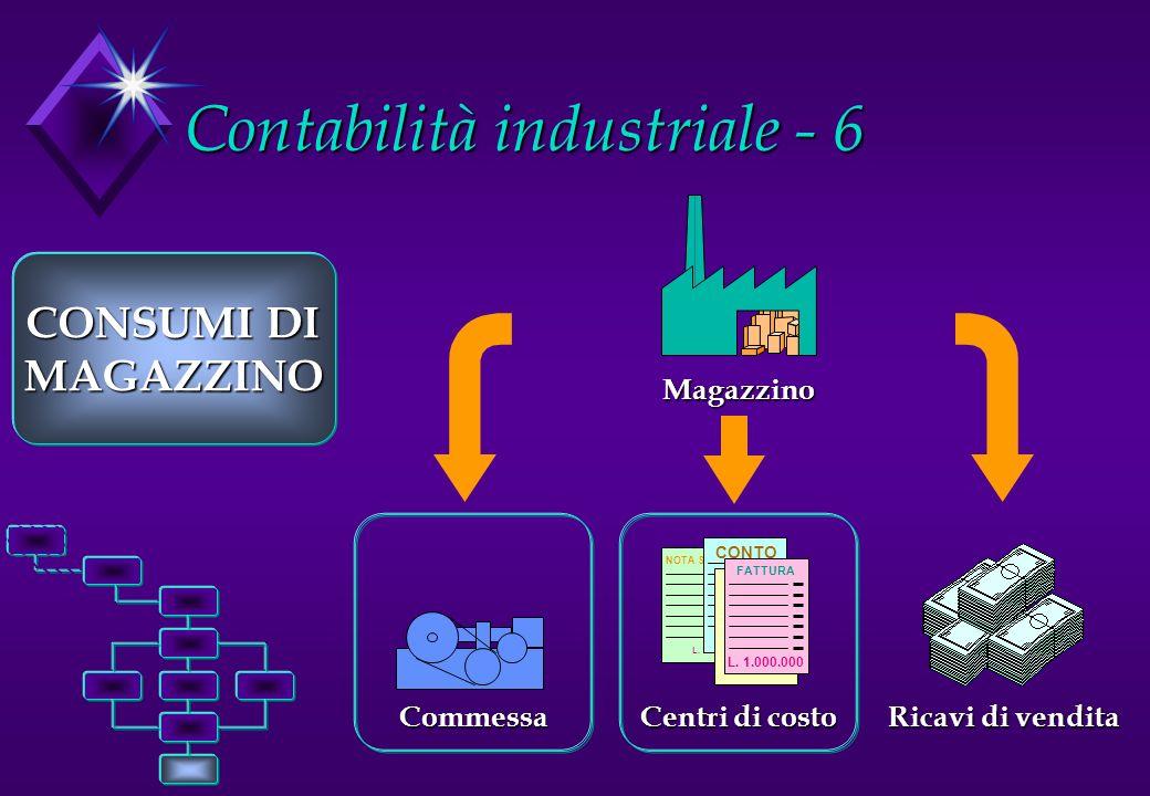 Contabilità industriale - 6 NOTA SPESE L. 1.000.000 CONTO L. 1.000.000 FATTURA L. 1.000.000 FATTURA L. 1.000.000 Centri di costo Commessa CONSUMI DI M