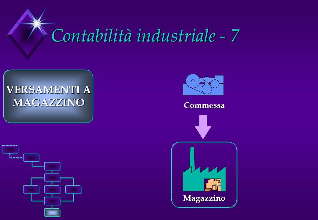 Contabilità industriale - 7 VERSAMENTI A MAGAZZINO Commessa Magazzino