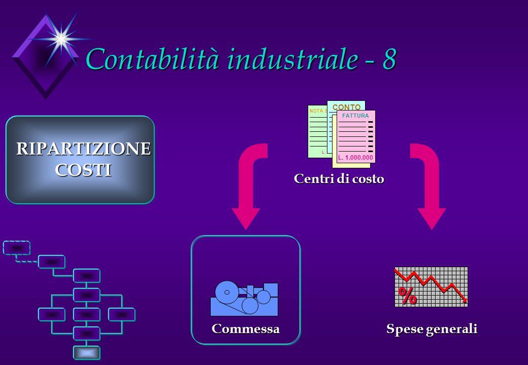 Contabilità industriale - 8 Commessa RIPARTIZIONECOSTI NOTA SPESE L. 1.000.000 CONTO L. 1.000.000 FATTURA L. 1.000.000 FATTURA L. 1.000.000 Centri di