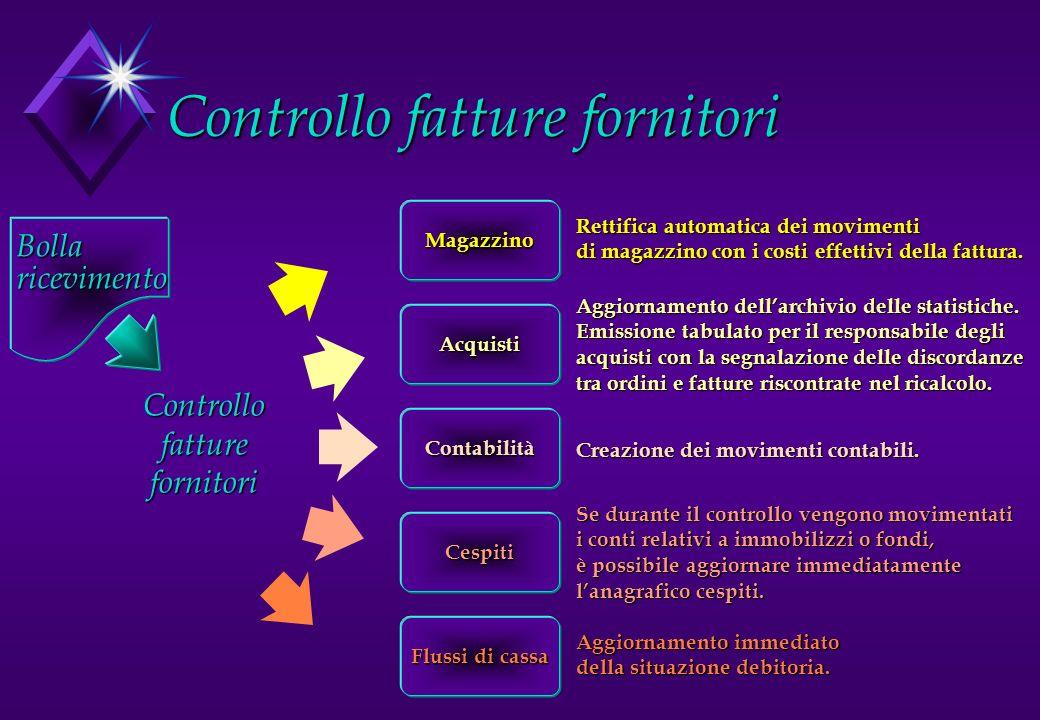 Controllo fatture fornitori Rettifica automatica dei movimenti di magazzino con i costi effettivi della fattura. Aggiornamento dellarchivio delle stat