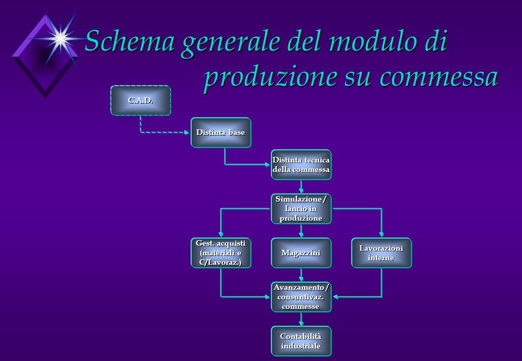 Schema generale del modulo di produzione su commessa Distinta base Distinta tecnica della commessa Lavorazioniinterne C.A.D. Simulazione / lancio in p